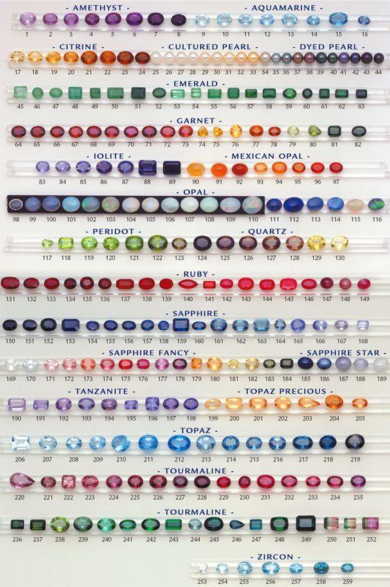 Đá quý theo tháng sinh   Birthstone   AME Jewellery