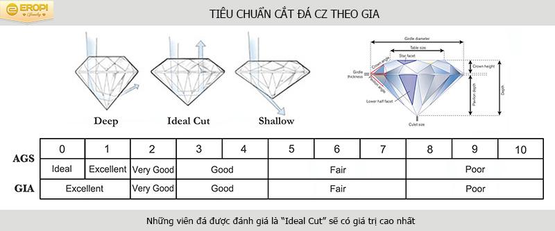 Đá Cubic Zirconia (CZ) là gì?Tiêu chuẩn đánh giá và ý nghĩa của đá Cz trong ngành trang sức